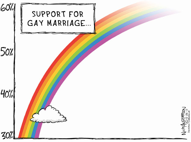 Support for gay marriage … 30%. 40%. 50%. 60%.