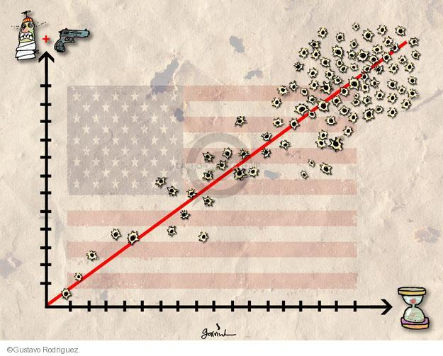 No Caption. (A graph indicating number of victims to the amount of time it took to shoot them is shown superimposed over an American flag. The graph is riddled with bullet holes and is shown increasing in intensity.)